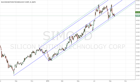 SIMO: SIMO setup to continue its climb up the Median Line