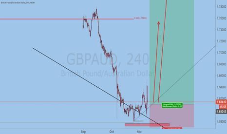 GBPAUD: see more GBPAUD