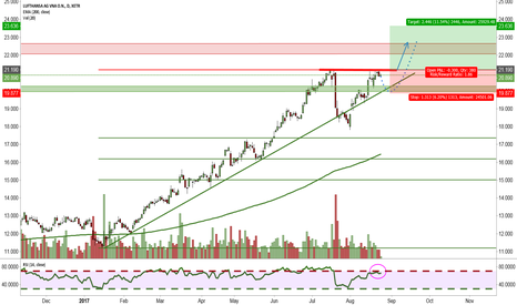 LHA: The next Breakout-Candidate?