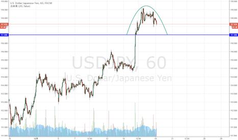 USDJPY: ドル円 ソーサートップになるかどうか