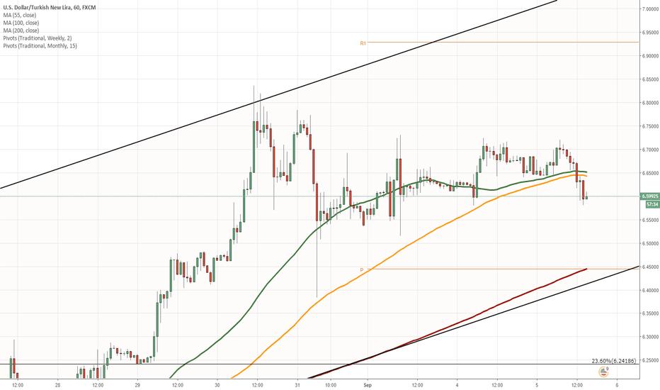 USDTRY: USD/TRY 1H Chart: Bullish momentum