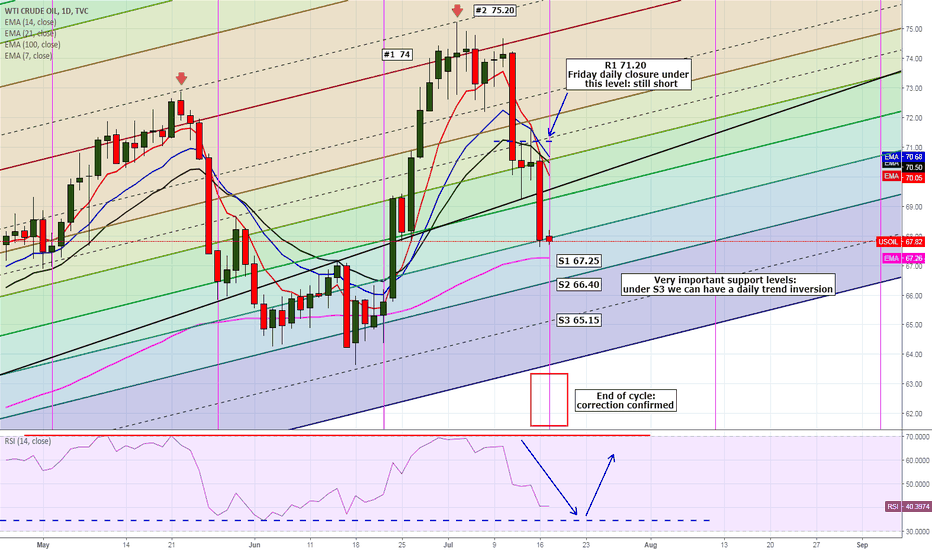 USOIL: Still long: but we must wait for a clear entry signal
