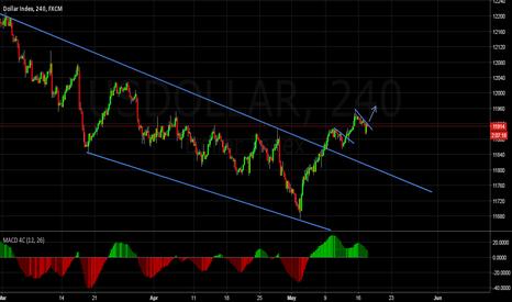 USDOLLAR: Dollar index more break ?