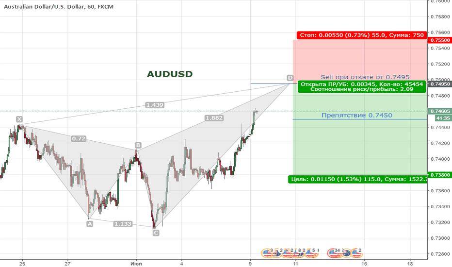 AUDUSD: Цена продолжает находиться в медвежьем тренде