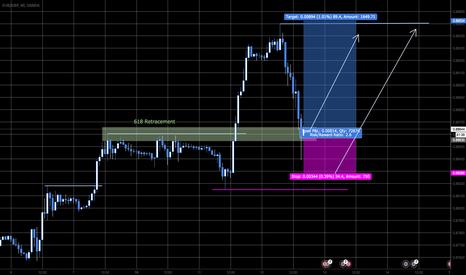 EURGBP: HighProbable Trendtrade 2:1 RRR
