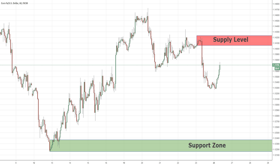 EURUSD: Supply Level For Continuing The Bearish Momentum, EURUSD 26/11