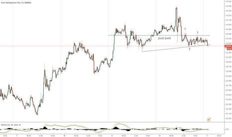EURJPY: Prices Are Heading Down