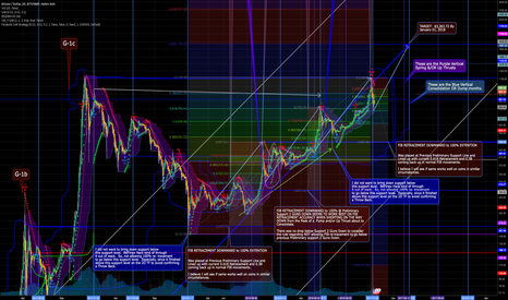 BTCUSD: NOTICED A PATTERN WITH FIB RETRACEMENT... Copy in Comments