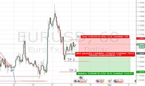 EURUSD: EUR/USD - SHORT - SI PIERDE NIVEL