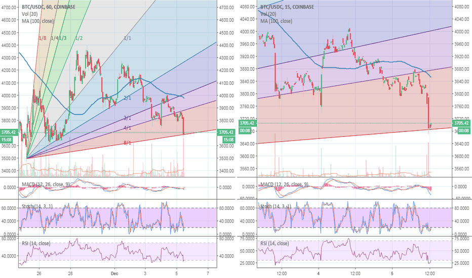 BTCUSDC: BTC meets support of the Gann Fan... Will it hold?