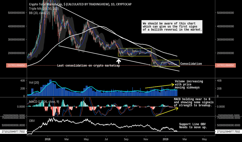 TOTAL: Total crypto market cap BIGGEST FALLING WEDGE EVER