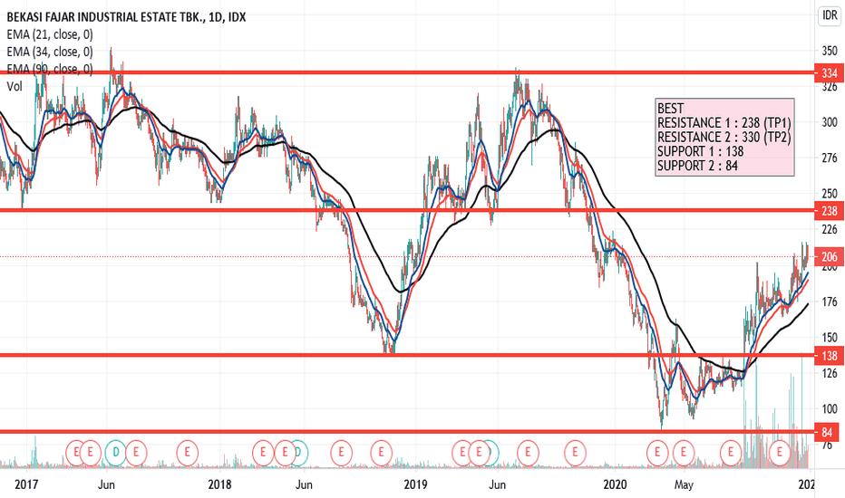 Best Stock Price And Chart Idx Best Tradingview