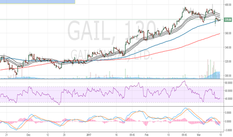 GAIL: GAIL (BSE): Elliottwave analysis: Looking for re-entry for targe