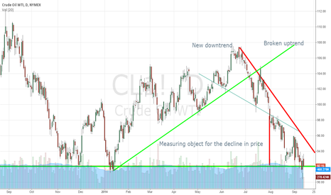 CL1!: Neutral on WTI in the short to medium term