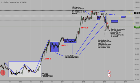 USDJPY: UJ LONG TERM BUY SETUP?!