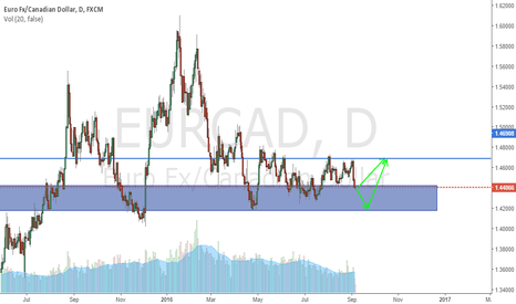 EURCAD: Entry into the support zone