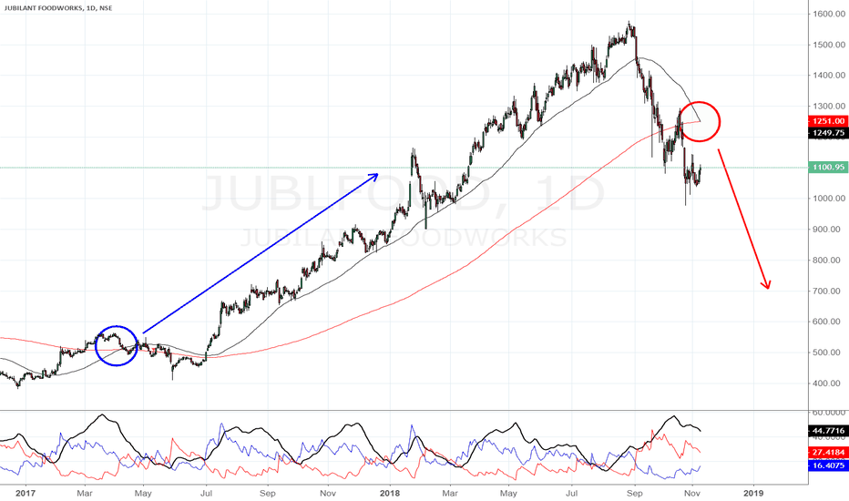 JUBLFOOD: Worst is yet to come