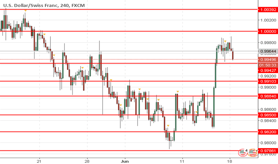USDCHF: USD/CHF: the instrument is consolidated