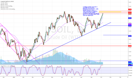 USOIL: Crude oil - This one on the daily chart - possible short