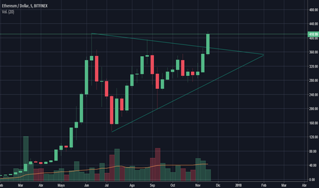 ETHUSD: ETH - USD // CANCEL DOWNTREND. NEW HIGH AND UPTREND