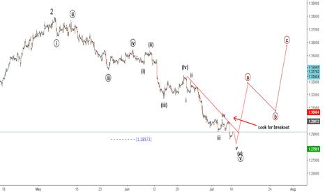 USDCAD: USDCAD Elliott wave analysis: imminent bullish reversal.