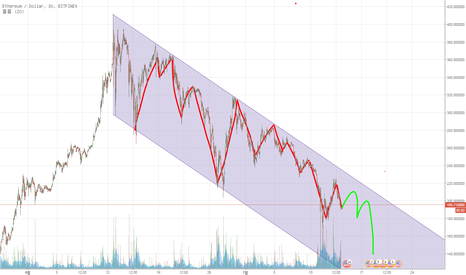 ETHUSD: ETH USD PREDICTION