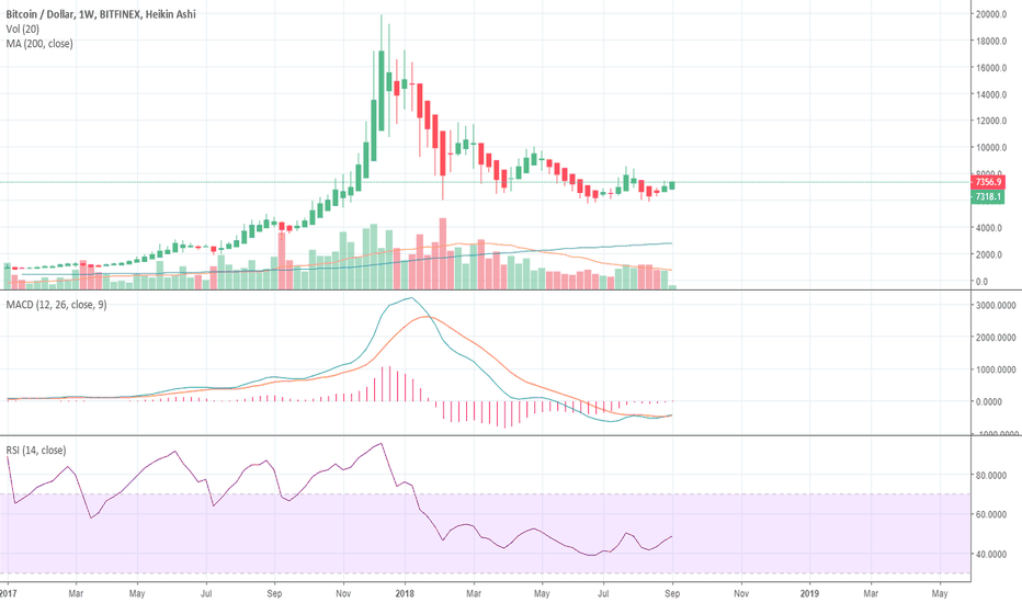 BTCUSD: Bitcoin weekly chart is BULLISH - the bottom might be in if...