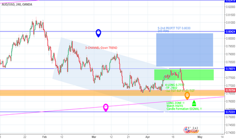 AUDUSD: AUDUSD - LONG for this WEEK - Wait For Signal CANDLE