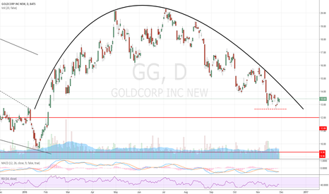 GG: Take advantage of volatility spike: Sell puts.