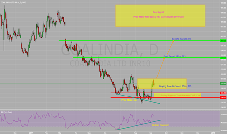 COALINDIA: Buy Coal India (Mining/Mineral Stocks are in Momentum) Strong +