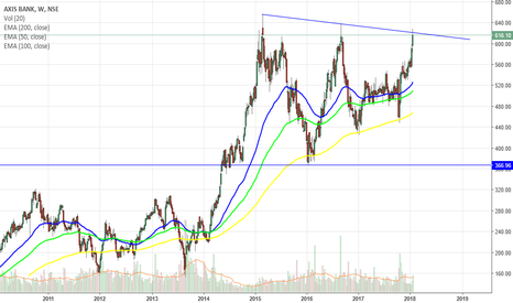 AXISBANK: On the verge of a breakout.