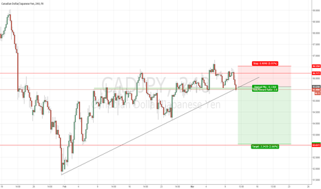 CADJPY: #CADJPY short position