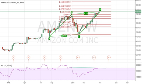 AMZN: Amazon Com Inc. (AMZN) just completed a Bearish ABCD Harmonic Pa