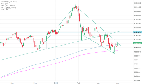NIFTY: 10240 crucial area for nifty above that upside upto 10450 level