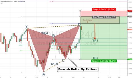 AUDUSD: Forming Bearish Butterfly Pattern
