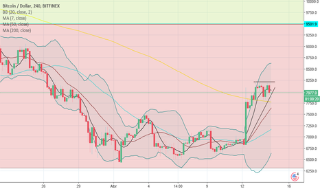 BTCUSD: the triangle btc in 4 hours go to $9500