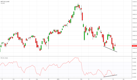 NIFTY: NIFTY Showing Divergence