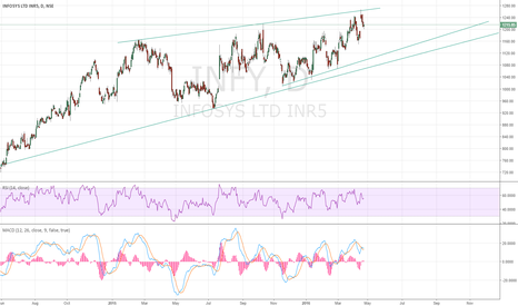 INFY: INFY FORMING A RISING WEDGE