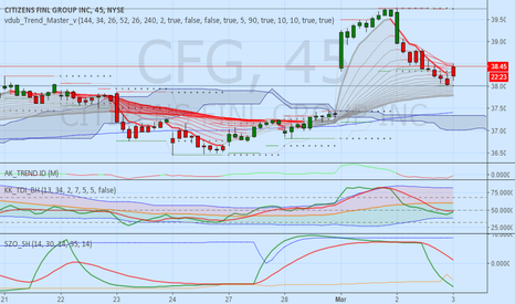 CFG: Bank Trade