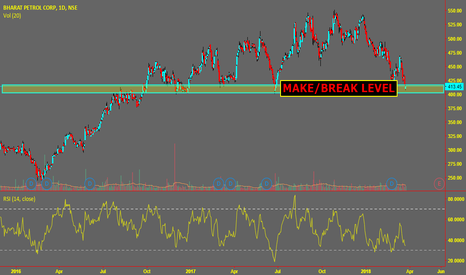 BPCL: BPCL at make/break level