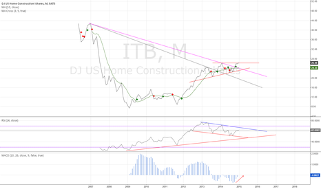 ITB: ITB watch - buy candidate