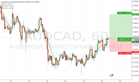 AUDCAD: AUDCAD opportunity