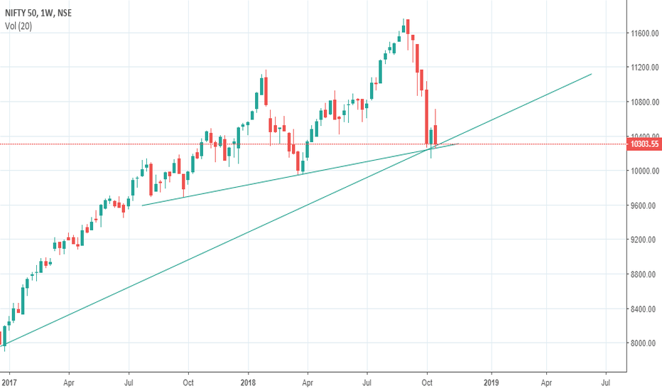 NIFTY: Nifty standing at crucial support lines
