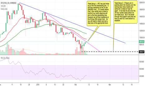BTCUSD: BTC trade setup on the daily chart