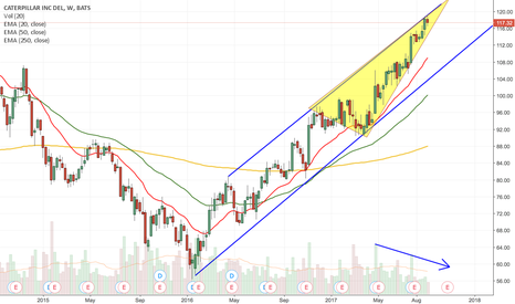 CAT: CAT Rising Wedge & Long Term Channel