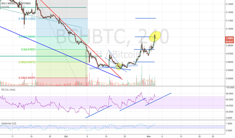 BCHBTC: BCH breaks through another significant level