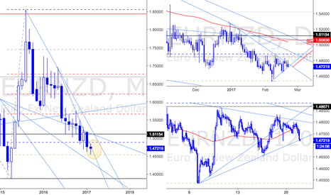 EURNZD: General View