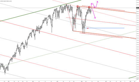 ES1!: ES - S&P 500 E-Mini: Admit when you're wrong