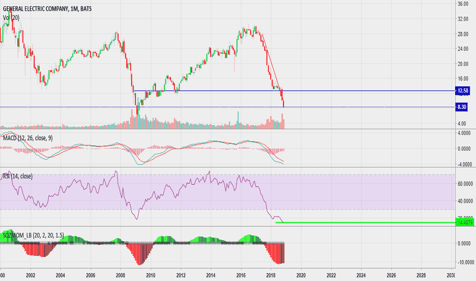 GE: Look at this Monthly. $GE