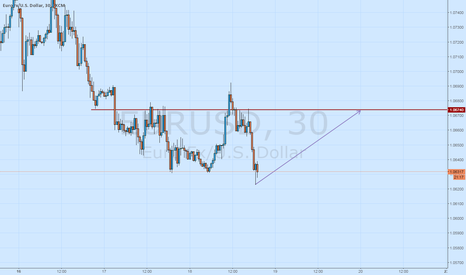 EURUSD: Buy now